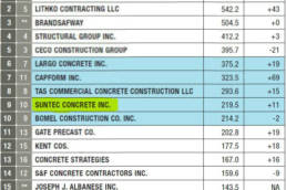 ENR Top 20 Firms in Concrete