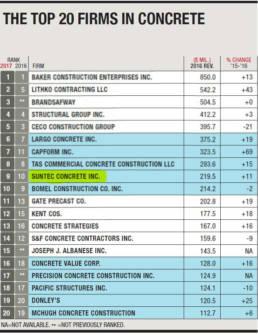 ENR Top 20 Firms in Concrete